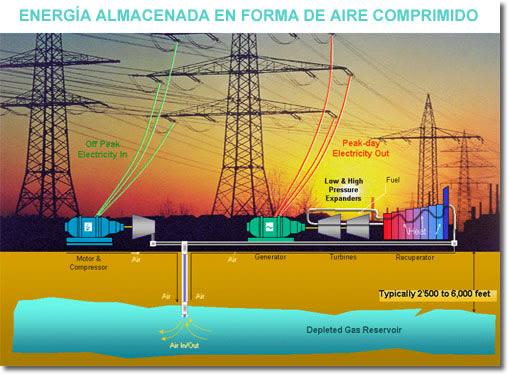 Aire Comprimido almacenado en el subsuelo para generar electricidad después